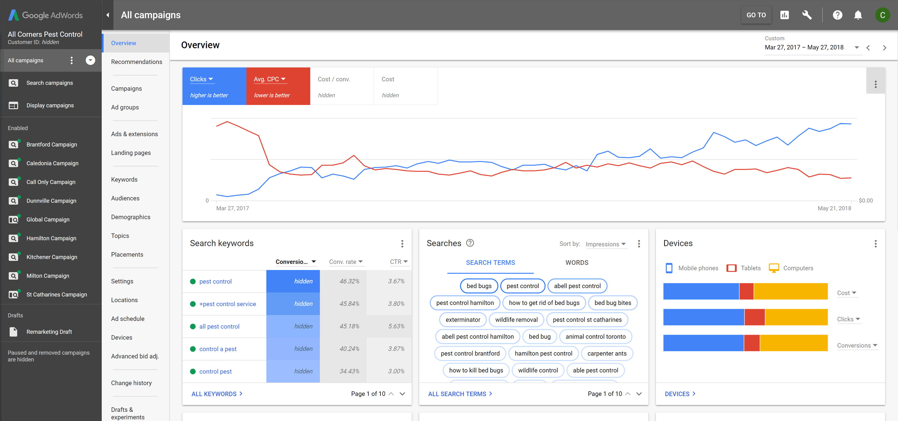 One-year Google Ads summary of All Corners Pest Control